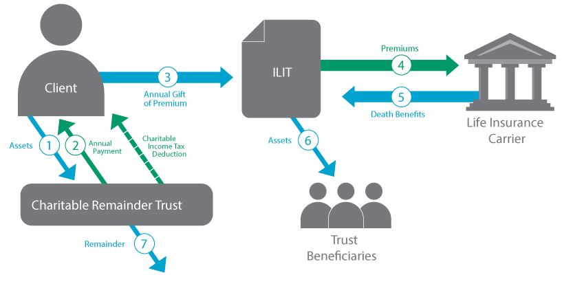 charitable remainder trust infographic